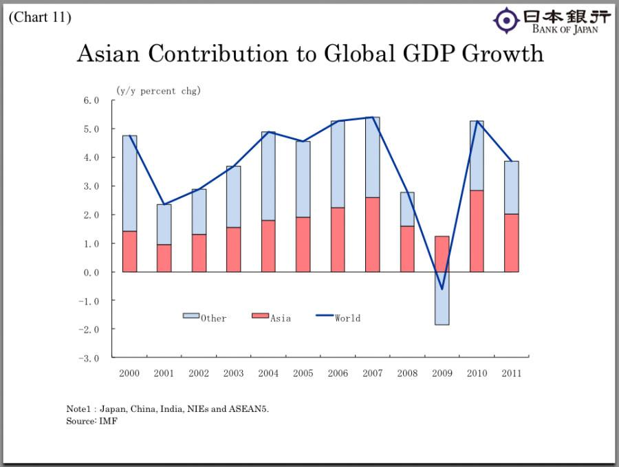 Agree, asian economies are hampered by that interrupt