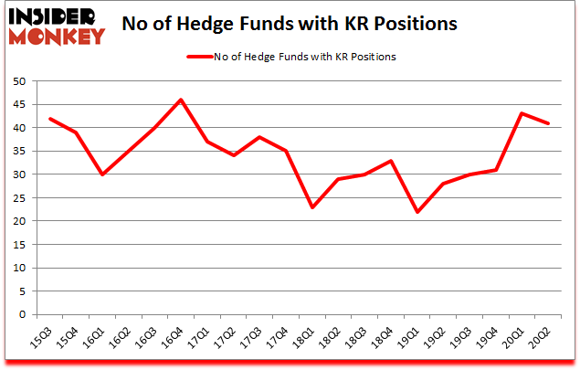 Is KR A Good Stock To Buy?