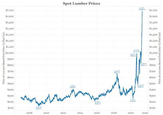 Gold Forecast Soaring Inflation And A