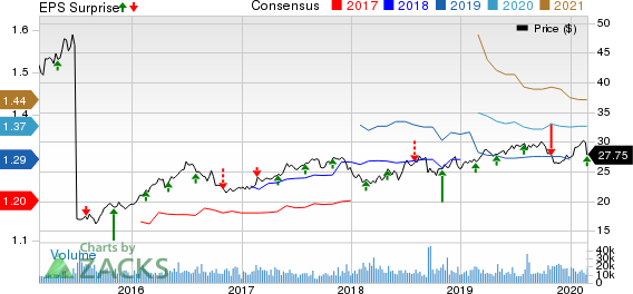 NiSource, Inc Price, Consensus and EPS Surprise