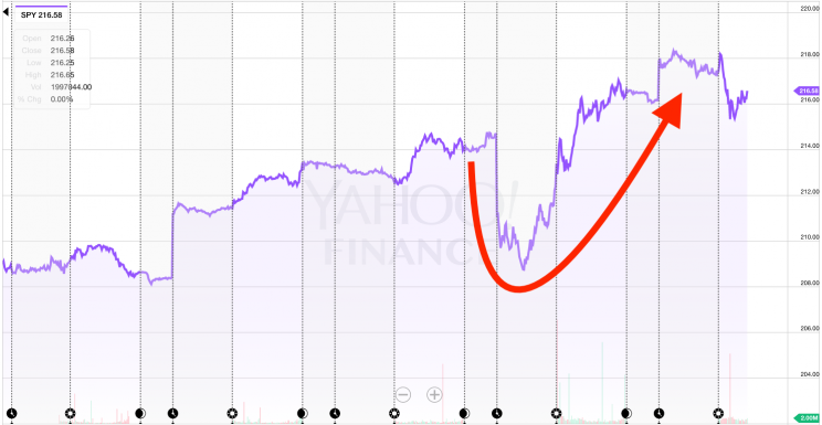 Stocks dive, recover, during election