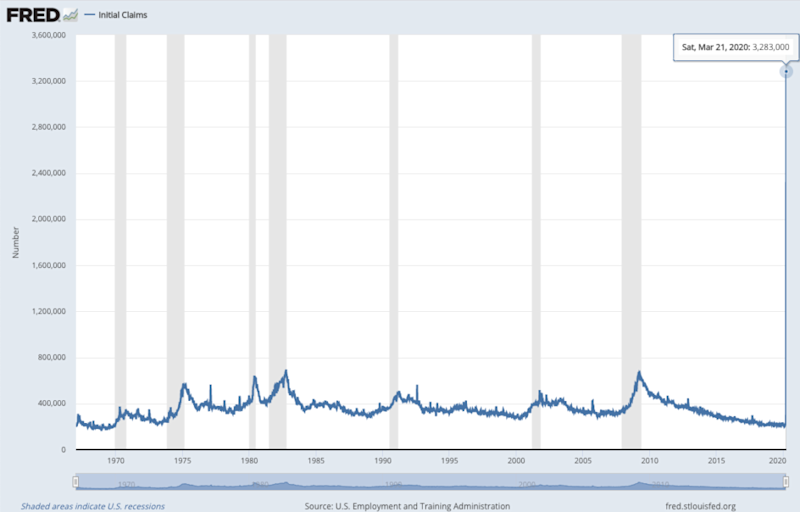 Coronavirus caused 3.2 million Jobless Claims March 26 2020 - The Basis Point