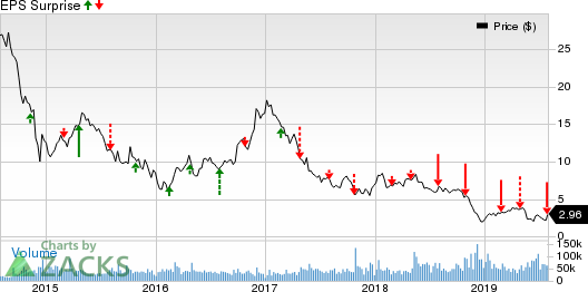 Nabors Industries Ltd. Price and EPS Surprise