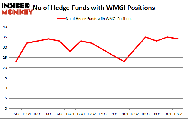 No of Hedge Funds with WMGI Positions