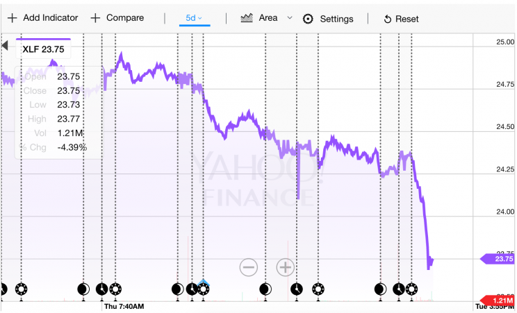 Stocks Are Tumbling Banks Getting Crushed