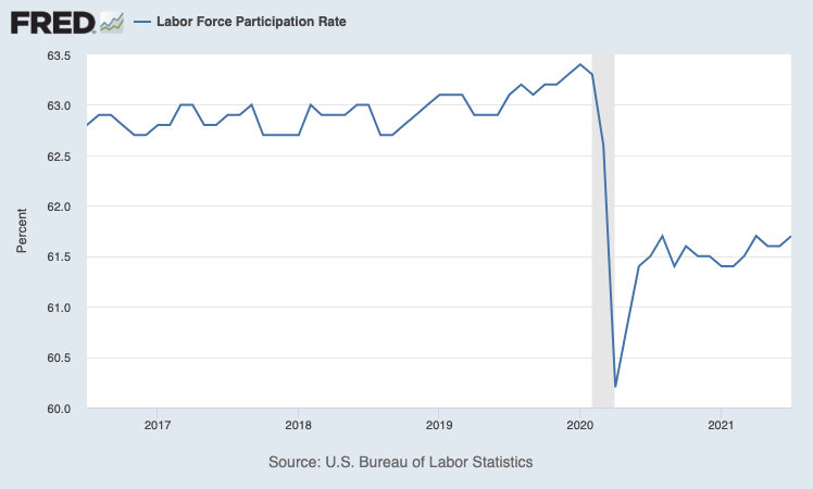 The Bureau of Labor Statistics calculates the labor force participation rate as the percentage of the total U.S. population that is neither employed nor actively seeking work.