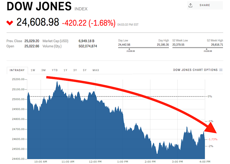 Dow Plunges 420 Points After Trump Says Tariffs Are Coming Next Week