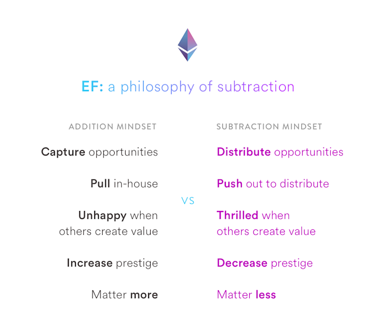 EF: A Philosophy of Subtraction