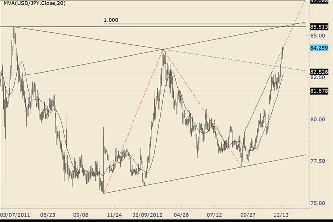 FOREX_Technical_Analysis_USDJPY_Forms_Inside_Day_at_2012_High_body_usdjpy.png, FOREX Technical Analysis: USD/JPY Forms Inside Day at 2012 High
