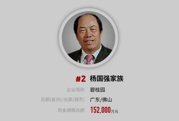 Forbes releases China Philanthropy List, the Yang Guoqiang family comes in second with total cash donations of US$218 million