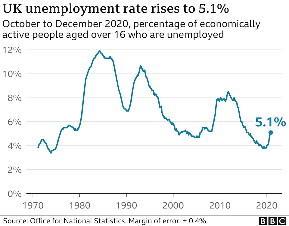 Graph of unemployment rate