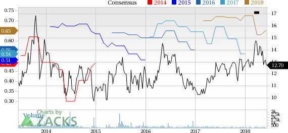 Consolidated Water (CWCO) reported earnings 30 days ago. What's next for the stock? We take a look at earnings estimates for some clues.