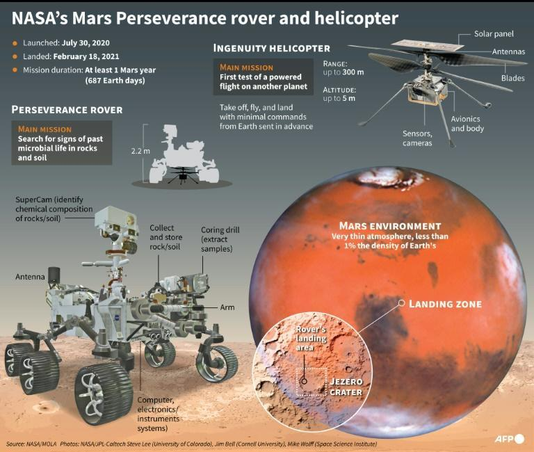 Mars Perseverance rover and Ingenuity helicopter (AFP/Gal ROMA)