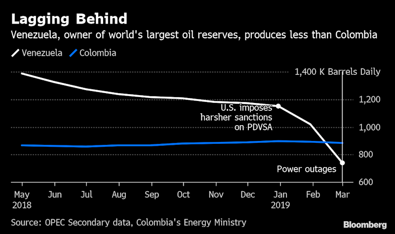 OPEC Founder Venezuela Pumps Less Oil Than Three of Its Neighbors