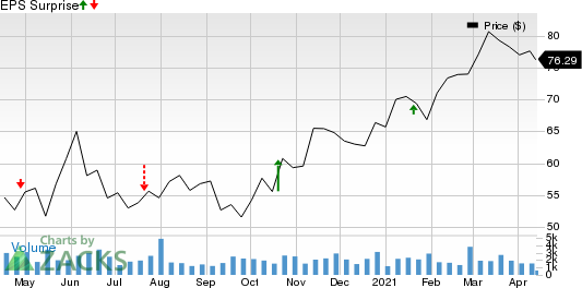 Commerce Bancshares, Inc. Price and EPS Surprise