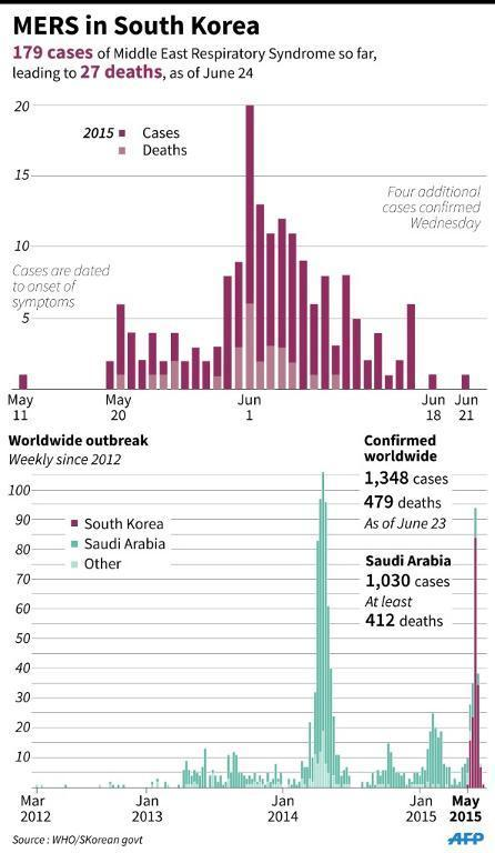 Graphic charting MERS cases and deaths in South Korea and worldwide