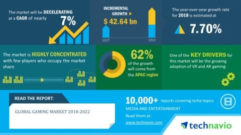 Global Gaming Market 2018-2022 | USD 42.64 Billion Incremental Growth Over the Next Five Years | Technavio