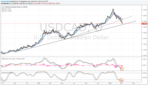 CAD Enjoying the Ride as Potential for a Bottom in Crude Oil Develops