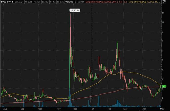 Penny_Stocks_to_Watch_Ault Global Holdings Inc. (DPW Stock Chart)