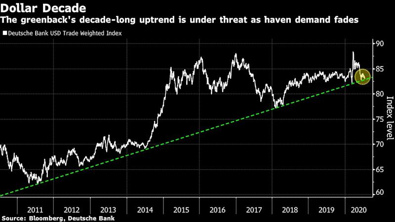 Decade of the Dollar at Imminent Risk as Uptrend Break Looms