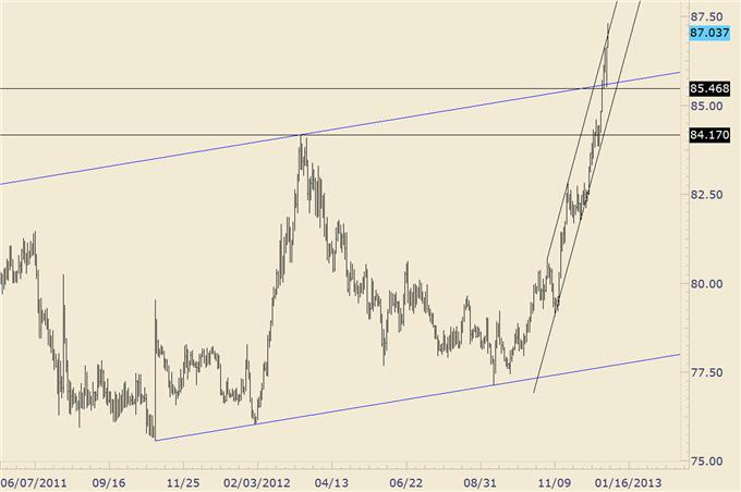 USDJPY_Testing_Late_2008_and_Early_2009_Levels_body_usdjpy_1.png, FOREX Trading: USD/JPY Testing Late 2008 and Early 2009 Levels