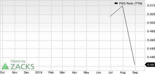 NRG Energy, Inc. PEG Ratio (TTM)