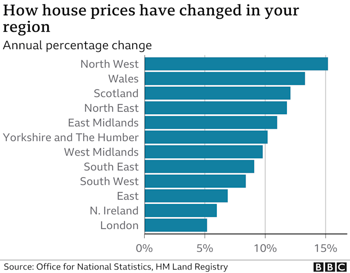 How house prices have changed in your region