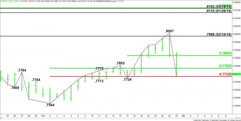 Daily AUD/USD