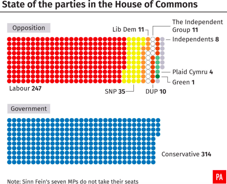 <em>The state of the Commons after the formation of The Independent Group (PA)</em>