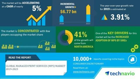 Global Managed Print Services (MPS) Market 2019-2023   Increased Adoption of MPS by SMEs to Boost Growth   Technavio