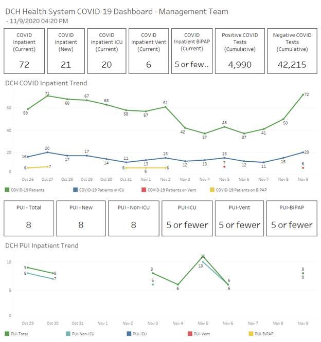 A breakdown of recent trends for DCH Health System (Courtesy of DCH)
