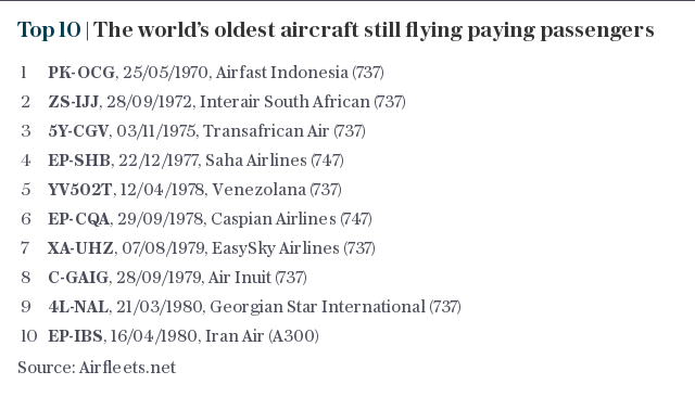 Top 10 | The world's oldest aircraft still flying paying passengers