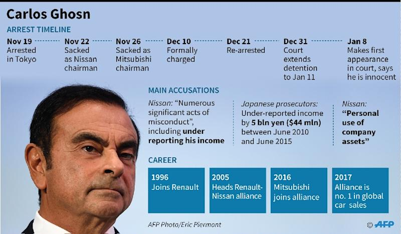Ghosn is facing a litany of accusations -- all of which he denies (AFP Photo/Gal ROMA)