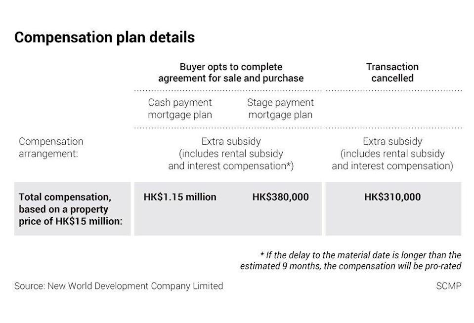 Compensation plan for buyers of The Pavilia Farm III. SCMP Graphics