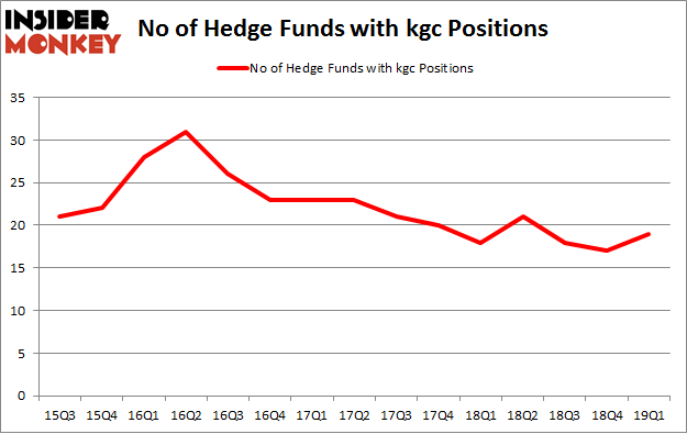 No of Hedge Funds with KGC Positions