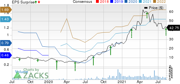 Cambium Networks Corporation Price, Consensus and EPS Surprise