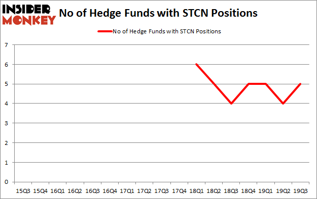 Is STCN A Good Stock To Buy?