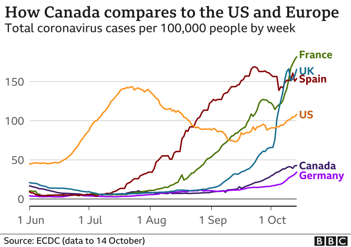 Graph comparing Canada coronavirus case load with the US and Europe