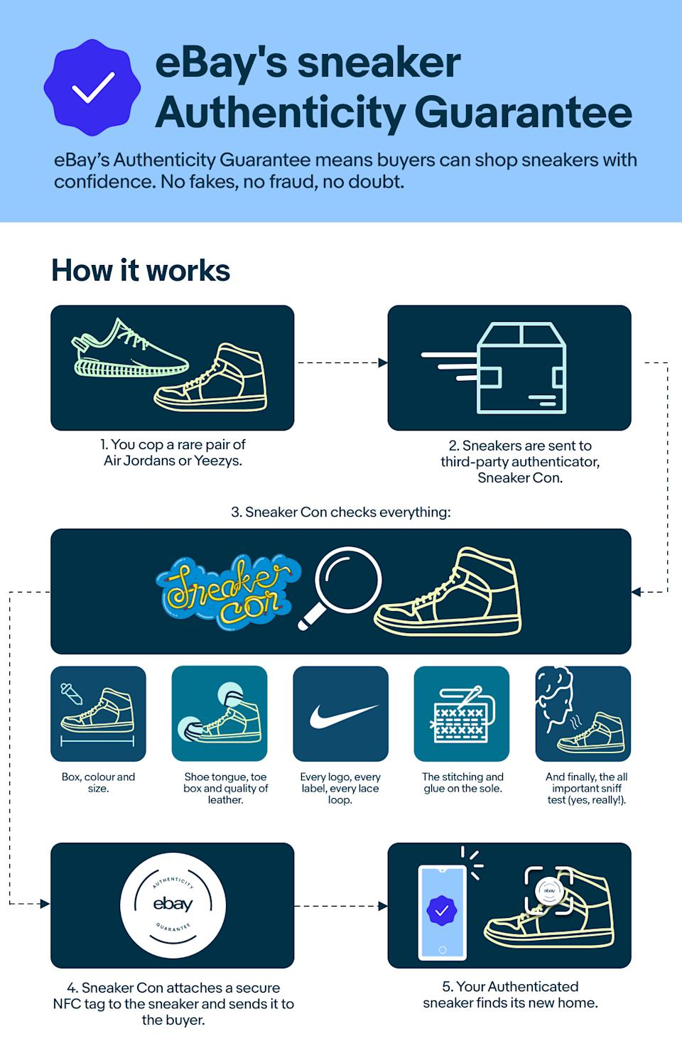 An infographic showing how eBay's sneaker authentication process works.