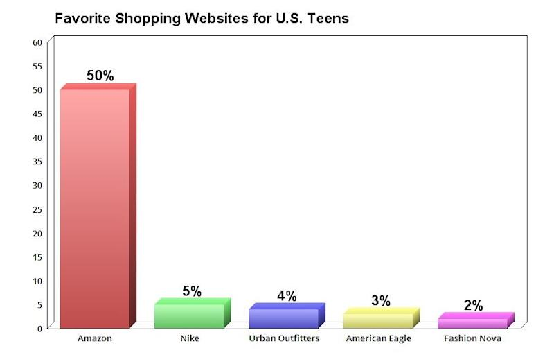 Chart showing favorite shopping websites for U.S. teens.