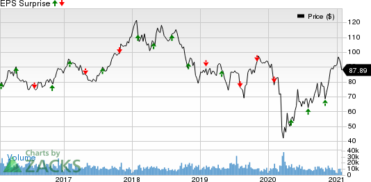 LyondellBasell Industries N.V. Price and EPS Surprise