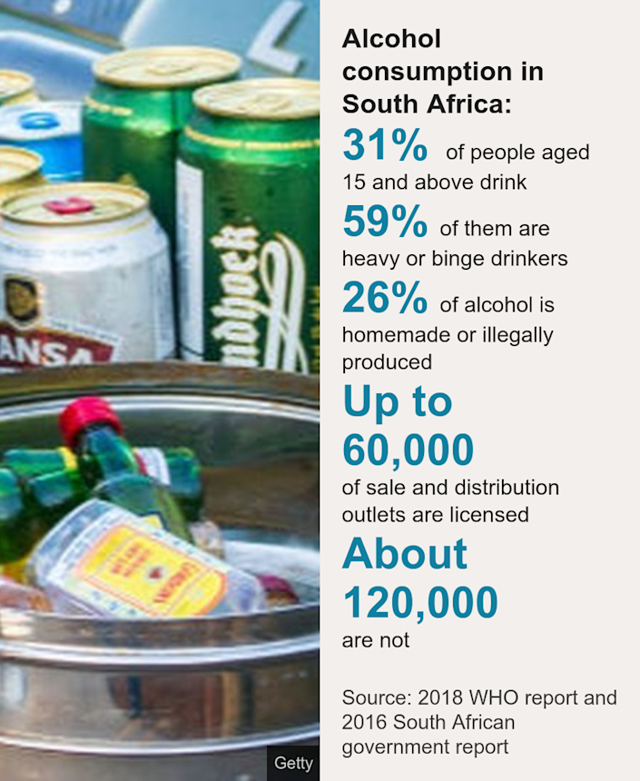 Alcohol consumption in South Africa:. [ 31% of people aged 15 and above drink ],[ 59% of them are heavy or binge drinkers ],[ 26% of alcohol is homemade or illegally produced ],[ Up to 60,000 of sale and distribution outlets are licensed ],[ About 120,000 are not ], Source: Source: 2018 WHO report and 2016 South African government report, Image: