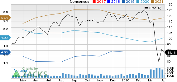 Cboe Global Markets, Inc. Price and Consensus
