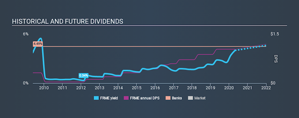 NasdaqGS:FRME Historical Dividend Yield April 27th 2020