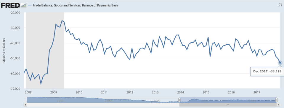 The U.S. trade deficit jumps to a nine-year high. (Screenshot/FRED)