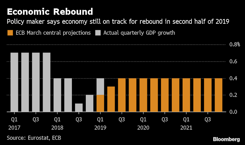 ECB Policy Maker Sees Economic Upturn Intact Before June Meeting