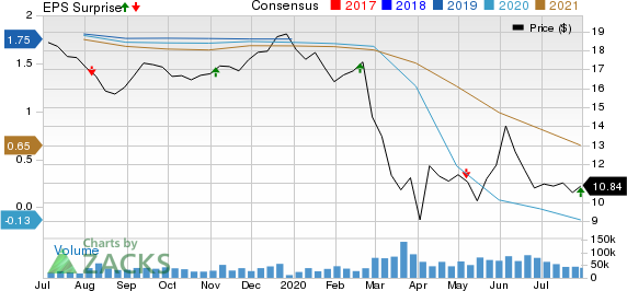 Host Hotels Resorts, Inc. Price, Consensus and EPS Surprise