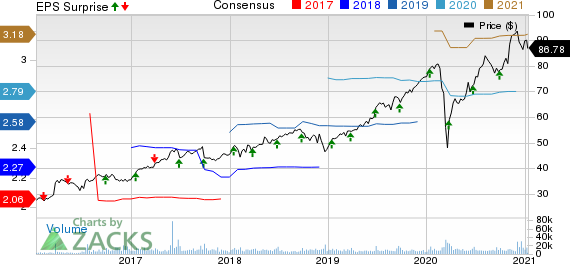 IHS Markit Ltd. Price, Consensus and EPS Surprise