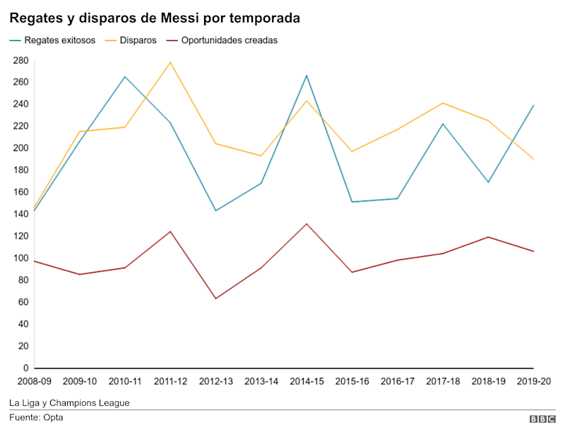 Regates y disparos de Messi por temorada