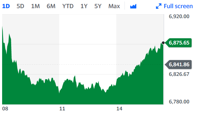 London's blue-chip index took a dip in mid-day trading but then recovered at market close. Chart: Yahoo Finance